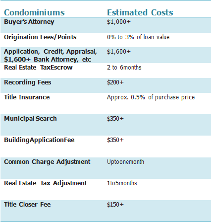 Estimated Closing Costs